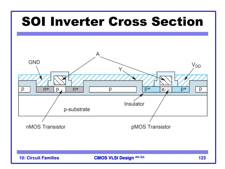SOI Inverter Cross Section