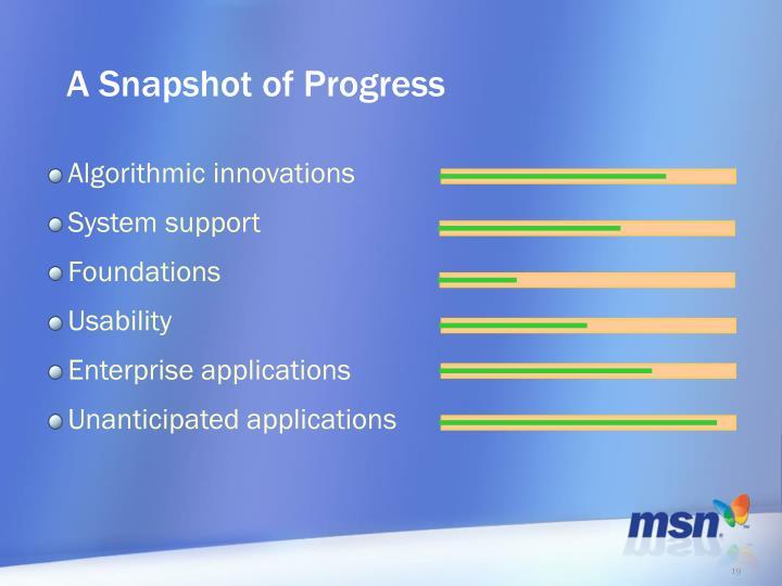 A Snapshot of Progress