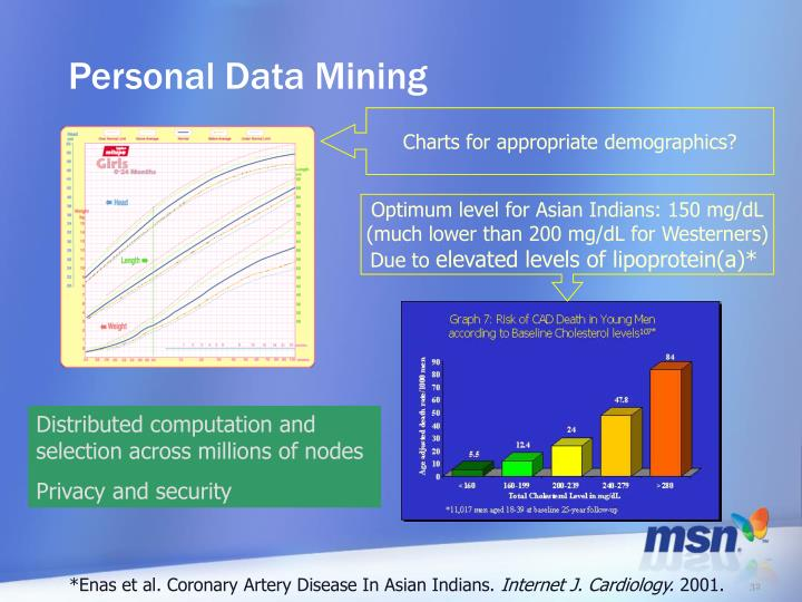 Personal Data Mining