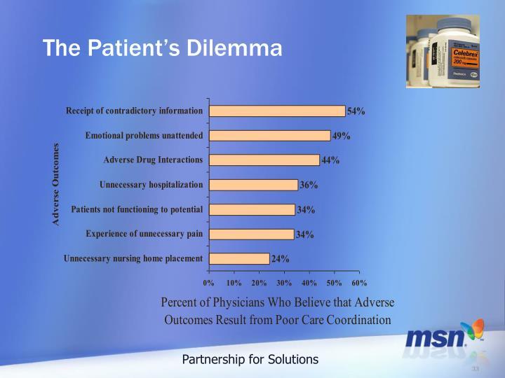 The Patient's Dilemma