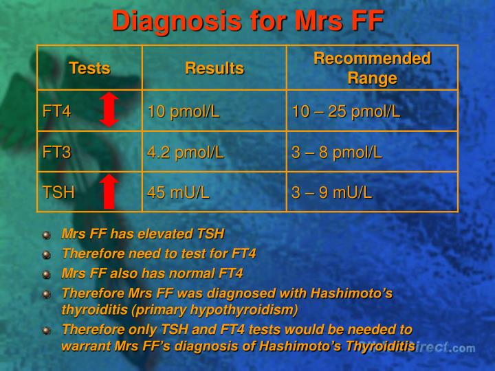 Diagnosis for Mrs FF