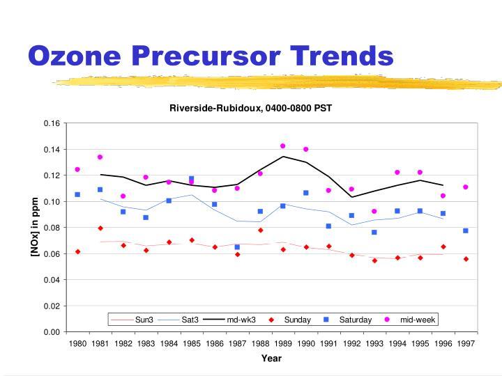 Ozone Precursor Trends