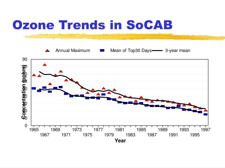 Ozone Trends in SoCAB