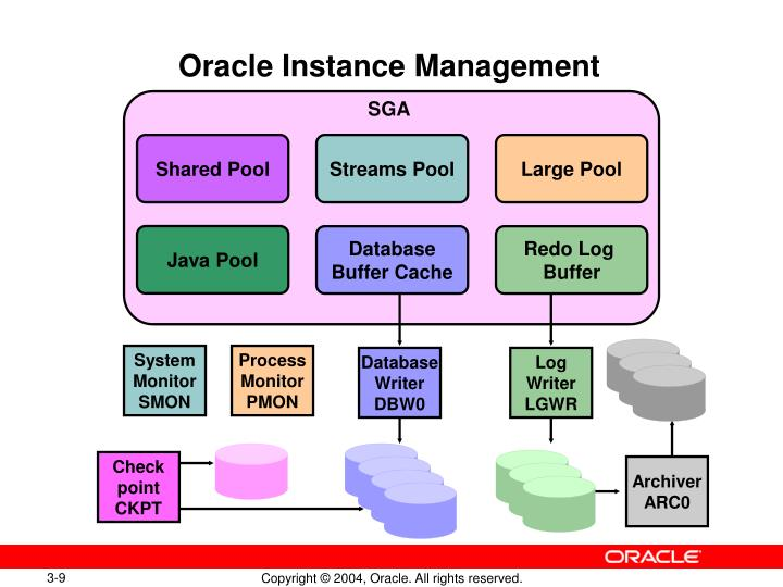 Oracle Instance Management