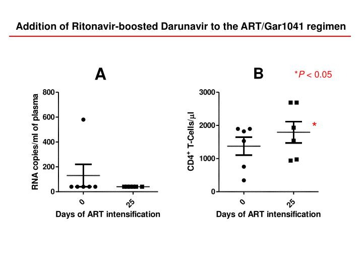 Addition of Ritonavir-boosted Darunavir to the ART/Gar1041 regimen