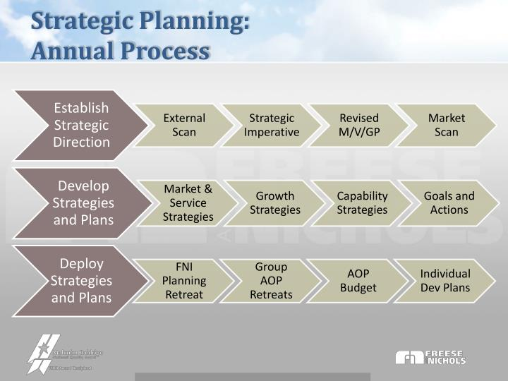 Strategic Planning: