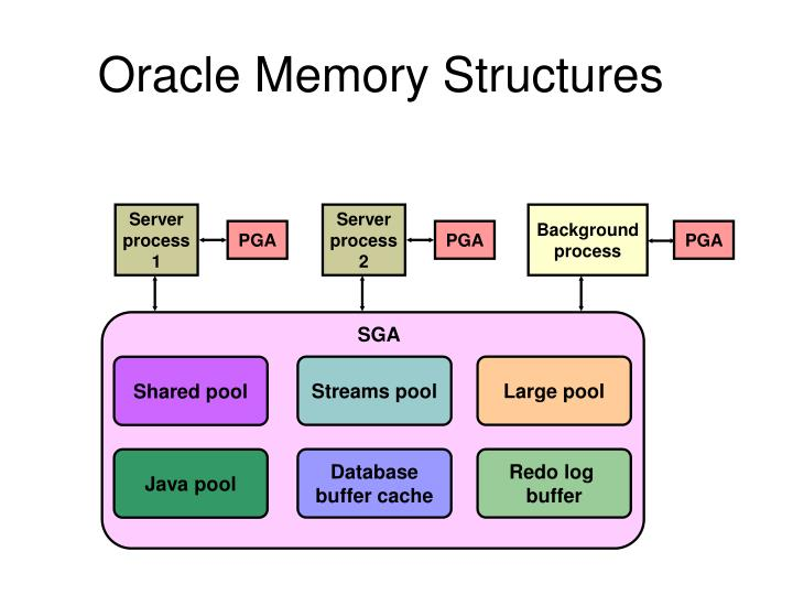 Oracle memory structures
