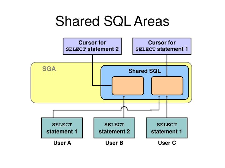 Shared SQL Areas