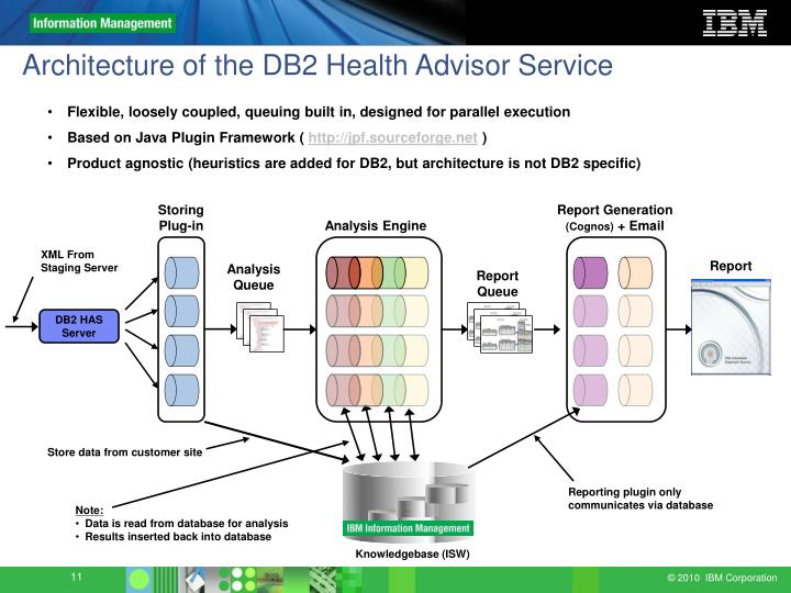 Architecture of the DB2 Health Advisor Service