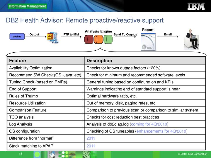 DB2 Health Advisor: Remote proactive/reactive support
