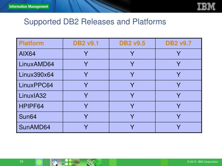 Supported DB2 Releases and Platforms