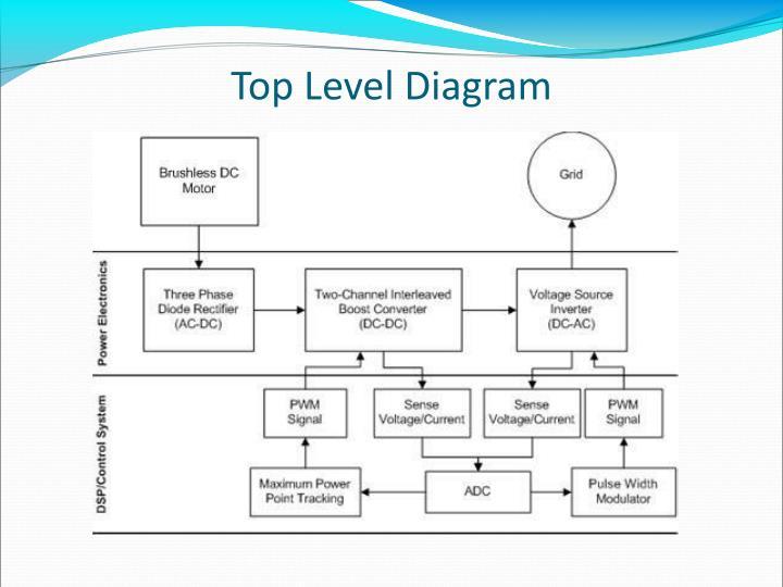 Top Level Diagram
