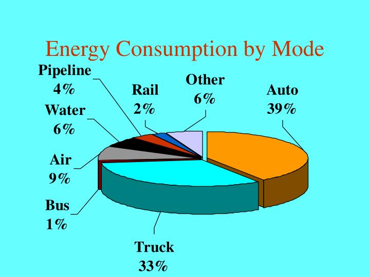 Energy Consumption by Mode