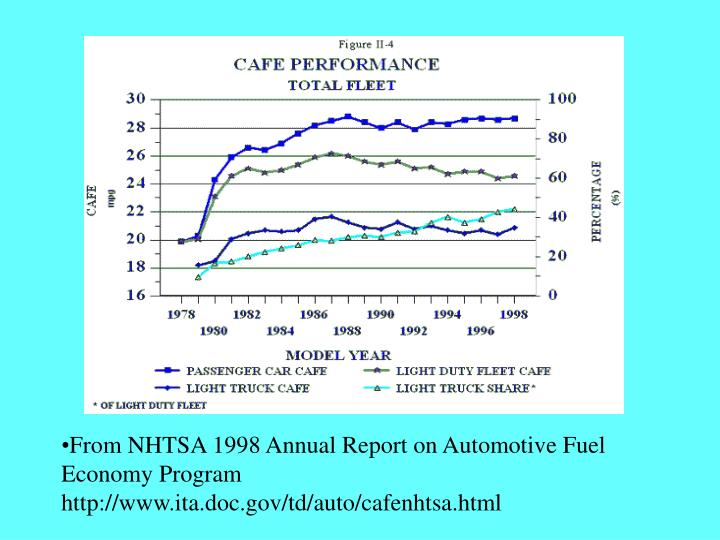 From NHTSA 1998 Annual Report on Automotive Fuel Economy Program http://www.ita.doc.gov/td/auto/cafenhtsa.html