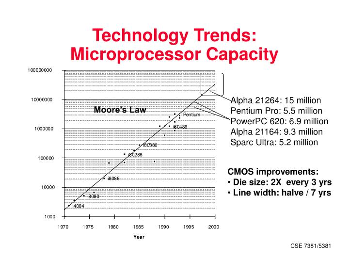 Technology trends microprocessor capacity