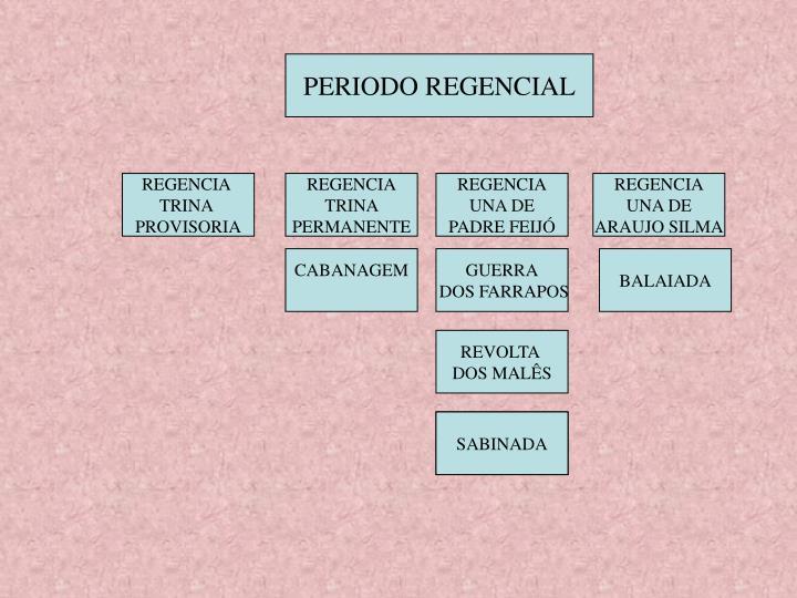 PERIODO REGENCIAL
