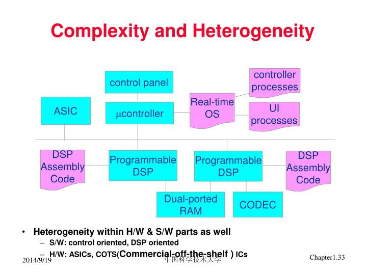 Complexity and Heterogeneity