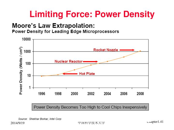 Limiting Force: Power Density
