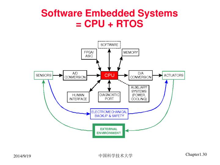 Software Embedded Systems