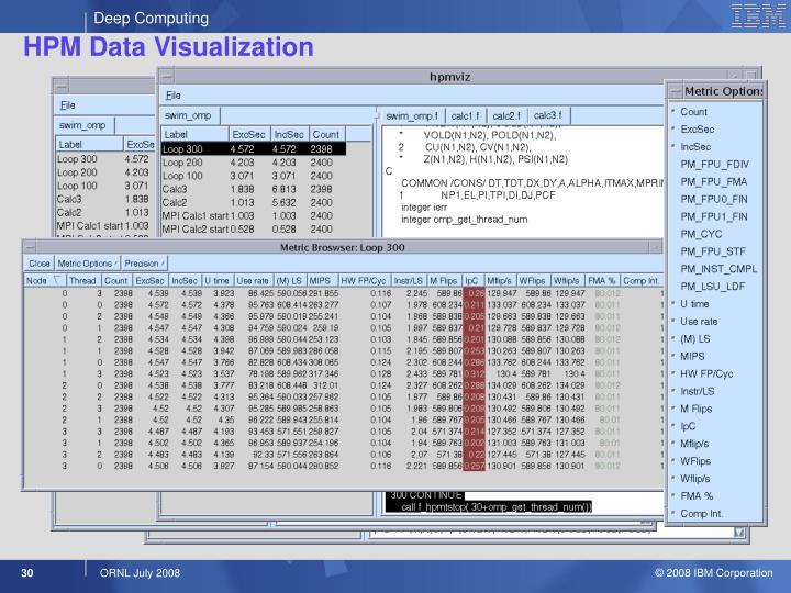 HPM Data Visualization