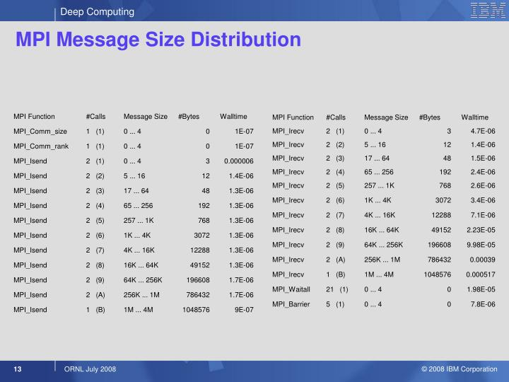 MPI Message Size Distribution