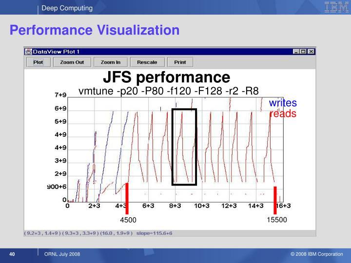 JFS performance