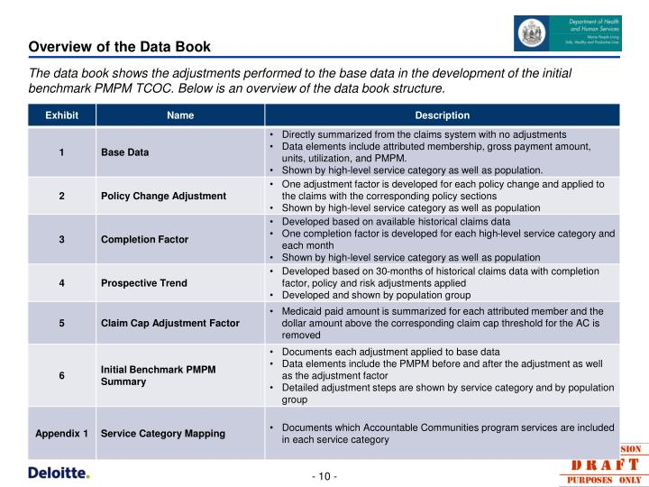 Overview of the Data Book