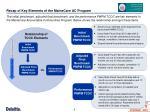 recap of key elements of the mainecare ac program