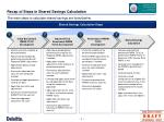 recap of steps in shared savings calculation