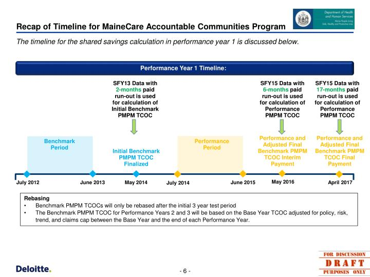 Recap of Timeline for MaineCare Accountable Communities Program