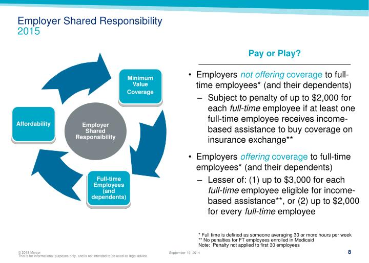 Employer Shared Responsibility