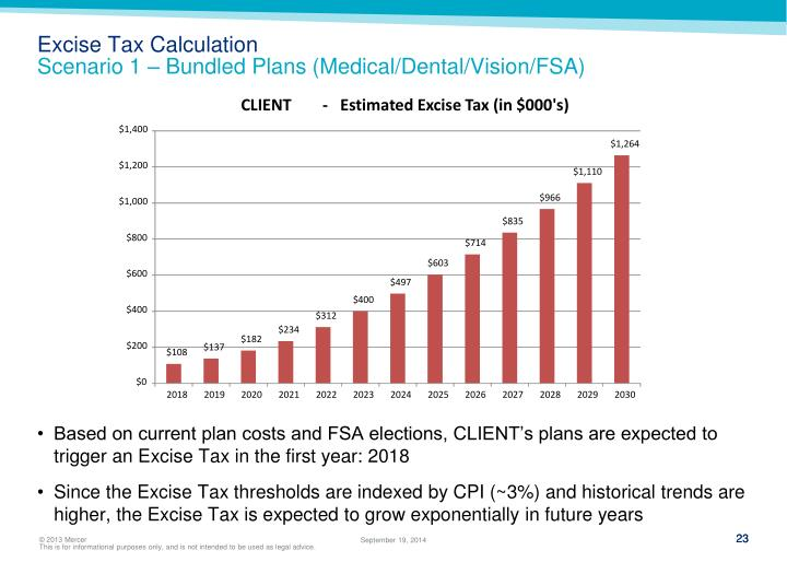 Excise Tax Calculation