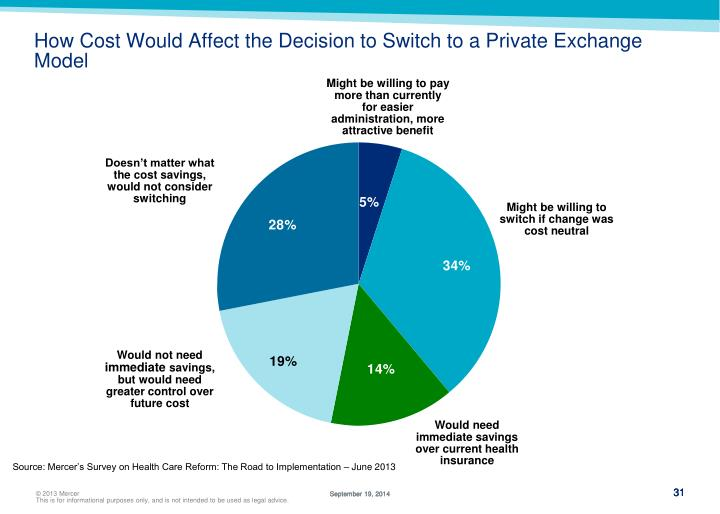 How Cost Would Affect the Decision to Switch to a Private Exchange Model