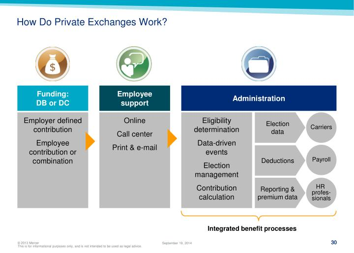 How Do Private Exchanges Work?