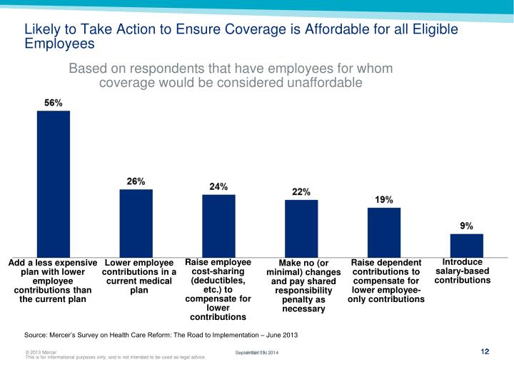 Likely to Take Action to Ensure Coverage is Affordable for all Eligible Employees
