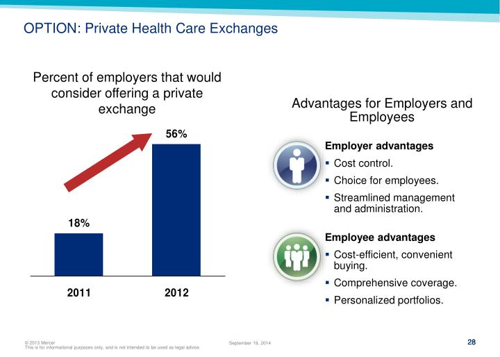 OPTION: Private Health Care Exchanges
