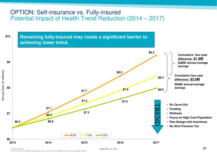 OPTION: Self-insurance vs. Fully-insured