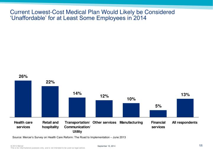 Current Lowest-Cost Medical Plan Would Likely be Considered 'Unaffordable' for at Least Some Employees in 2014