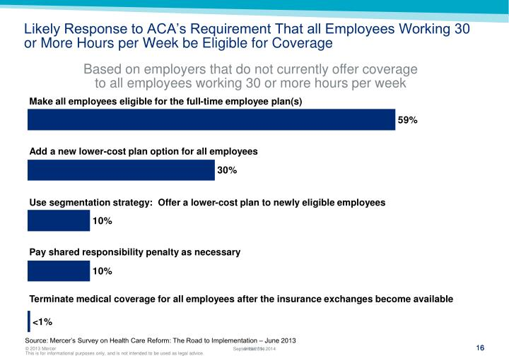 Likely Response to ACA's Requirement That all Employees Working 30 or More Hours per Week be Eligible for Coverage