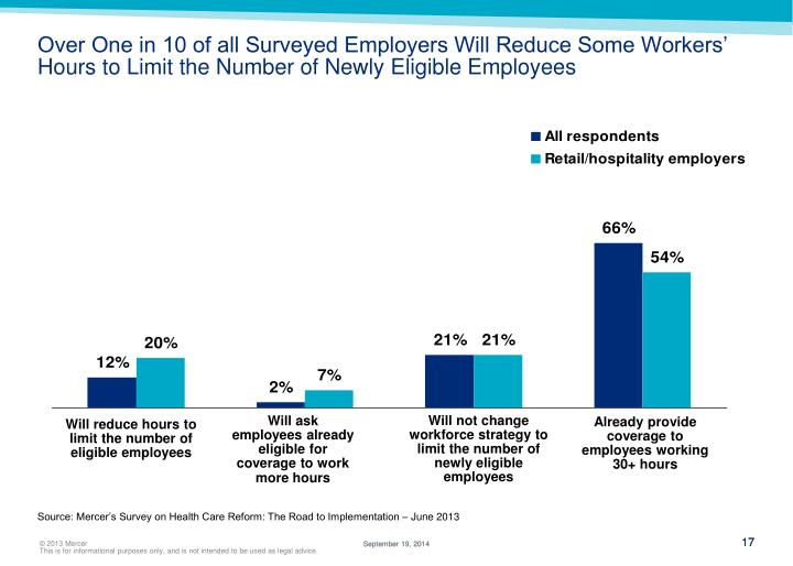 Over One in 10 of all Surveyed Employers Will Reduce Some Workers' Hours to Limit the Number of Newly Eligible Employees