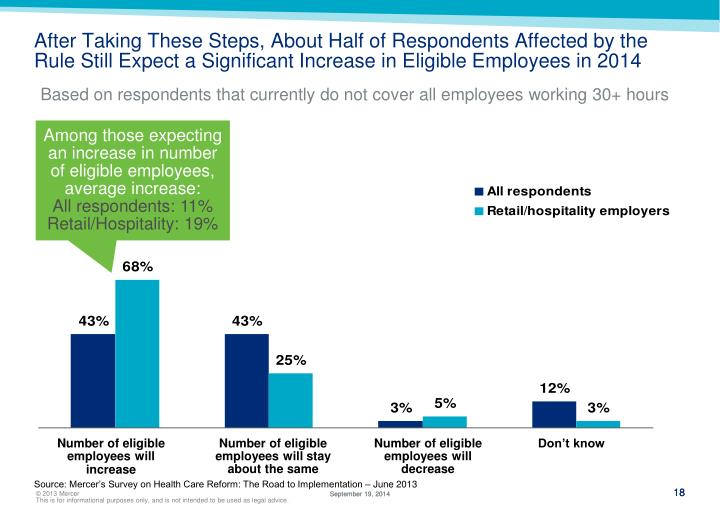 After Taking These Steps, About Half of Respondents Affected by the Rule Still Expect a Significant Increase in Eligible Employees in 2014