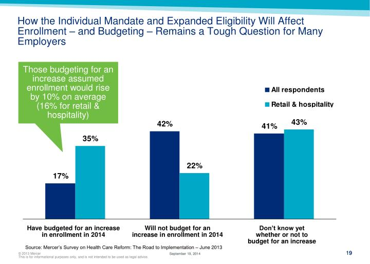 How the Individual Mandate and Expanded Eligibility Will Affect Enrollment