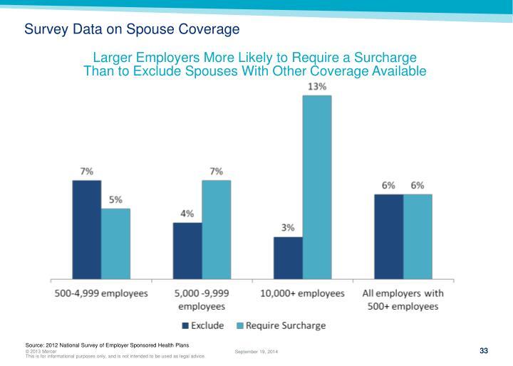 Survey Data on Spouse Coverage