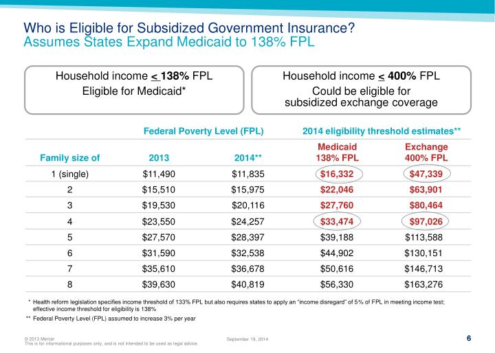 Who is Eligible for Subsidized Government Insurance?