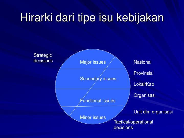 Hirarki dari tipe isu kebijakan