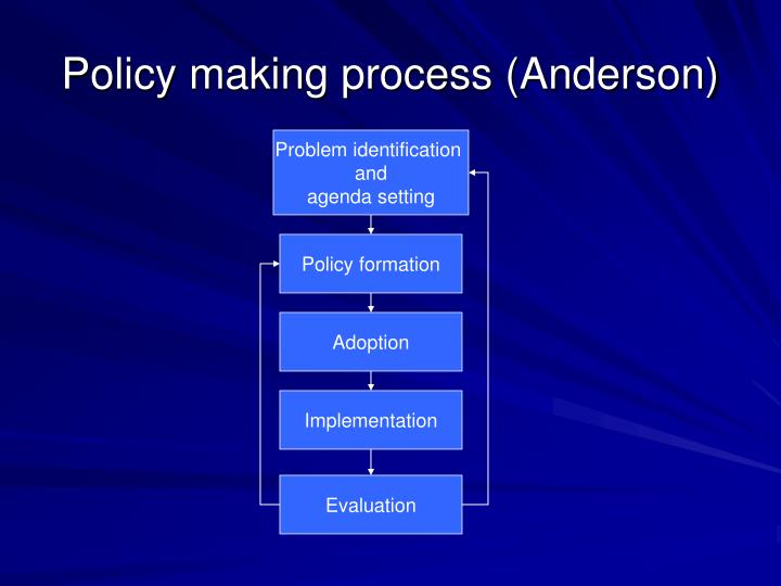 Policy making process (Anderson)