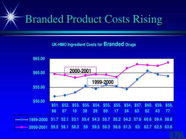 Branded Product Costs Rising