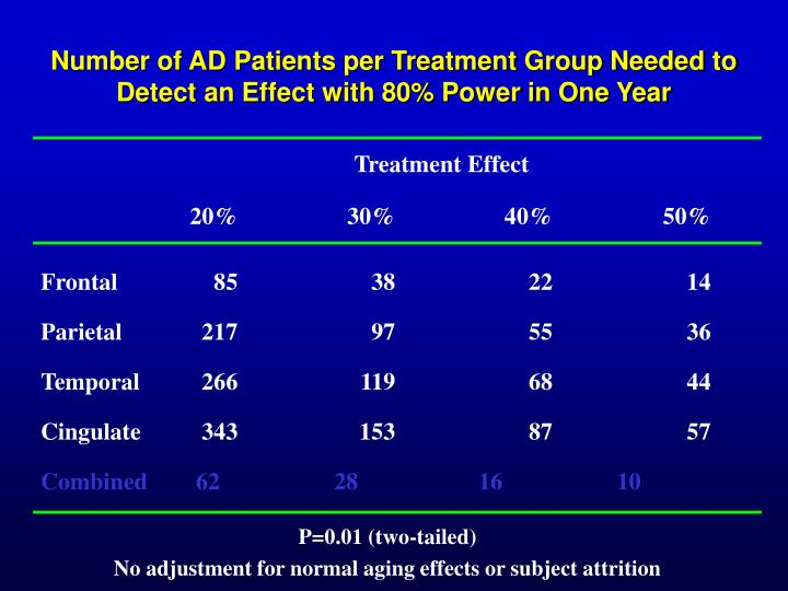 Number of AD Patients per Treatment Group Needed to Detect an Effect with 80% Power in One Year