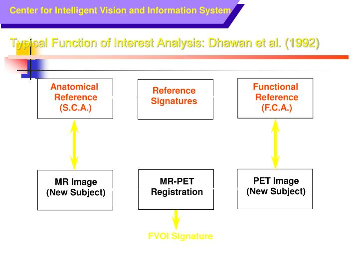 Typical Function of Interest Analysis: Dhawan et al. (1992)