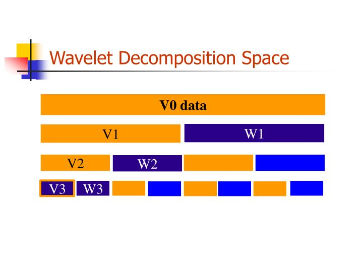 Wavelet Decomposition Space